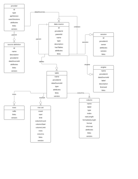 Data Sources entity relationship diagram