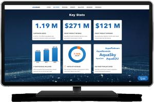 SAS Visual Analytics - SDK Aquabank